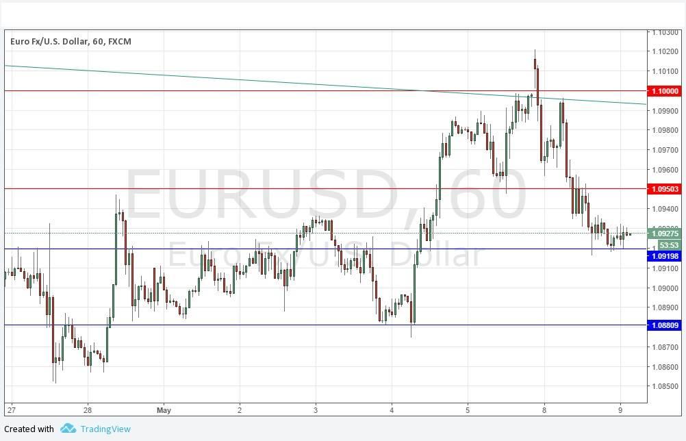 Euro valuta forex