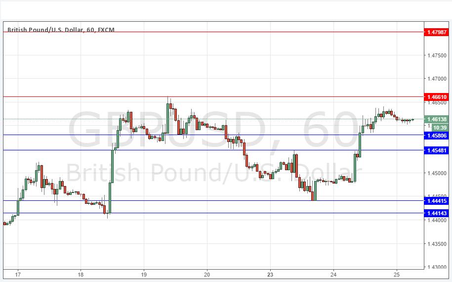 Forex valuta gbp
