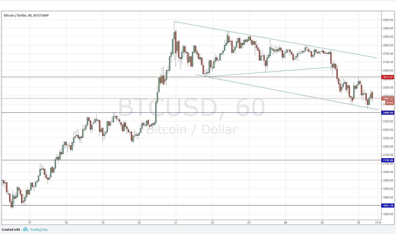 Bitcoin usd forex