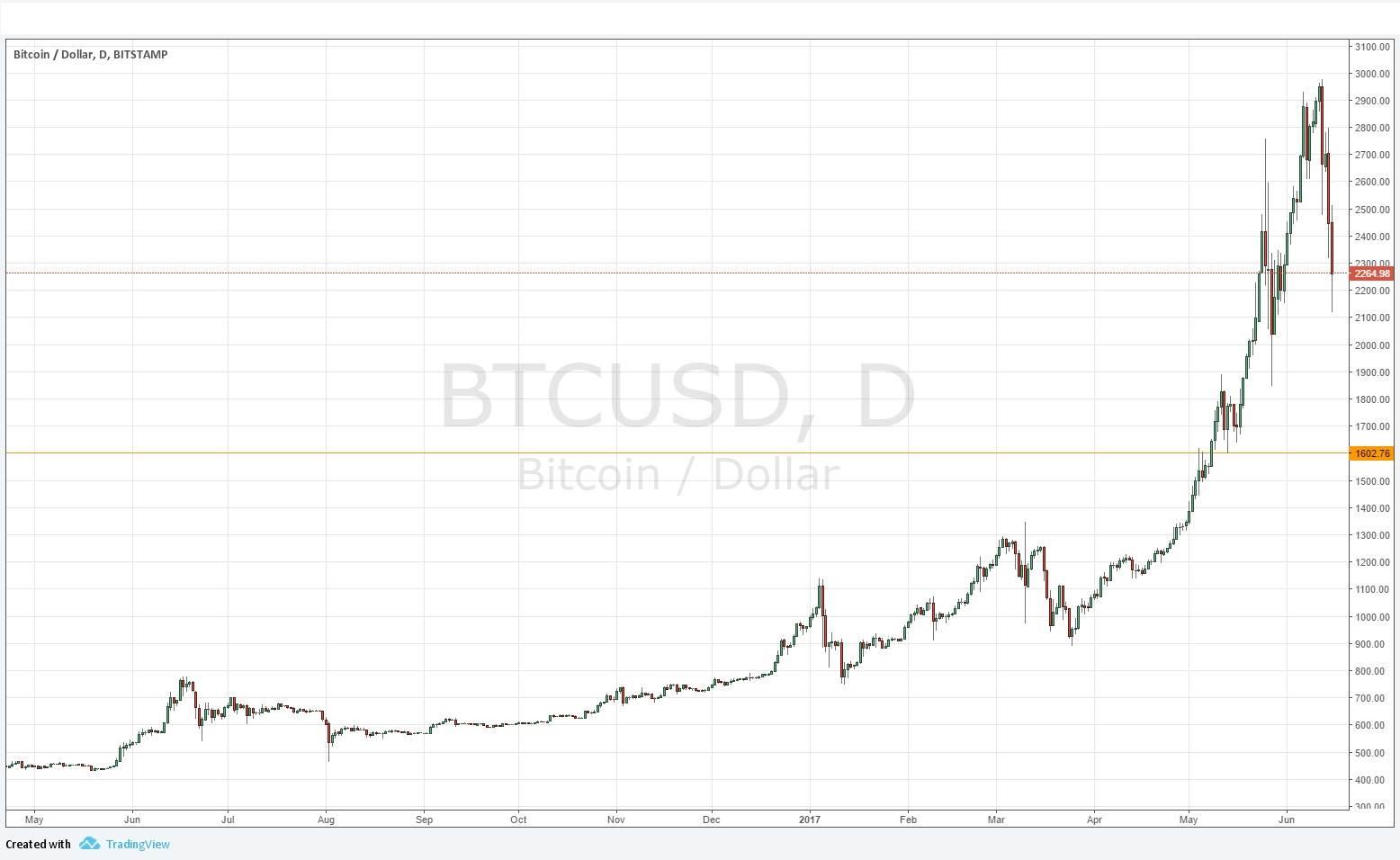 Investire in Bitcoin oggi conviene? Consigli e Broker | Borsainside.com