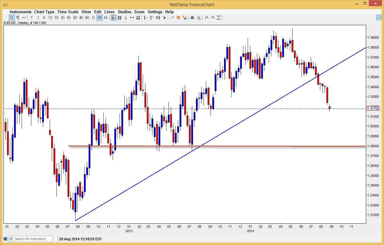 Previsioni forex euro usd
