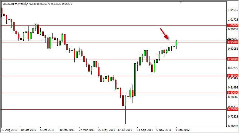 Prevision eur chf forex