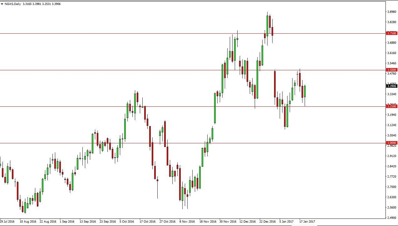 Forex gas naturale