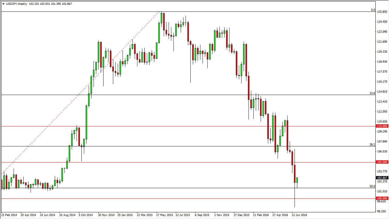 Previsioni forex euro yen