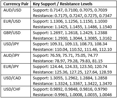 Resistenza e supporto forex