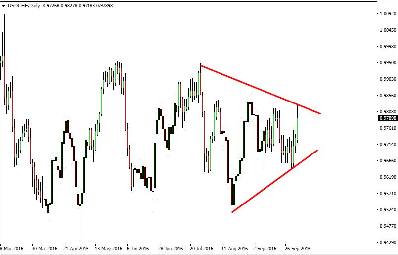 Ok Forex  Notizie e Consigli su Forex Trading e Investimenti