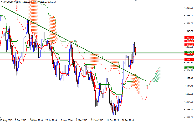 Forex - xau/usd gold technical analysis daily weekly индикатор тироне форекс