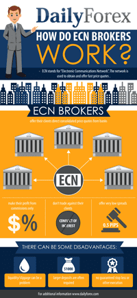 How does ECN Forex brokers work?