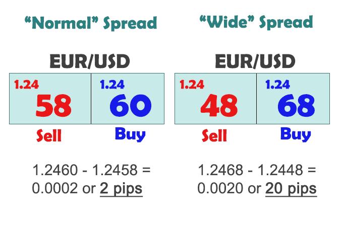 le differenze tra spread fissi e variabili nel forex fare soldi gratis velocemente