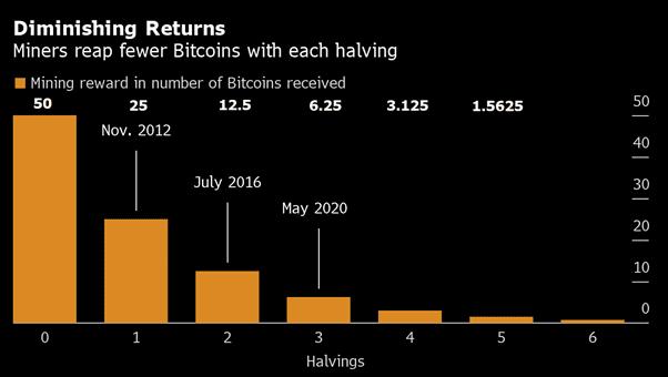 cerchia per iniziare il trading di bitcoin come investire nella ricchezza di bitcoin