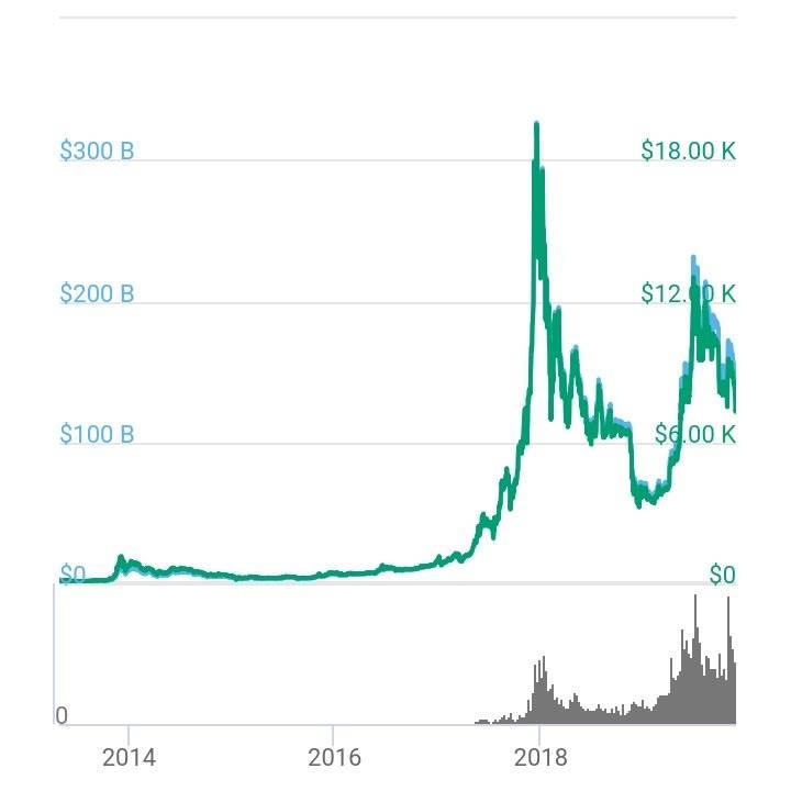 valore bitcoin 2021